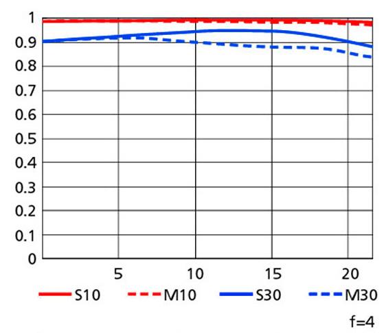 NIKKOR-400mm-f2.8G-ED-VR-lens-MTF-chart