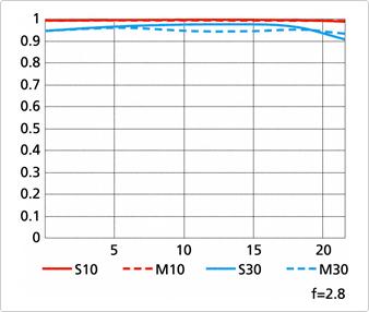 Nikkor AF-S 400mm f:2.8E FL ED VR lens MTF chart