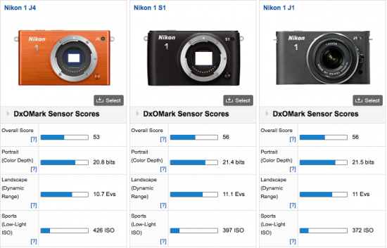 Nikon-1-J4-camera-DxOMark-test-review-2