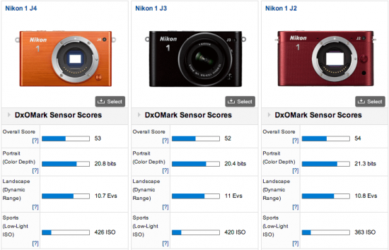 Nikon-1-J4-camera-DxOMark-test-review-3