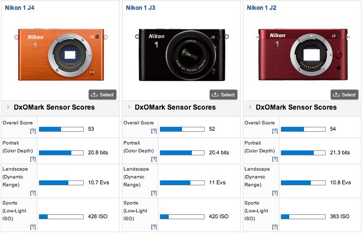 Nikon 1 J4 tested at DxOMark