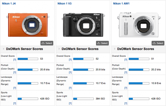 Nikon-1-J4-camera-DxOMark-test-review-4