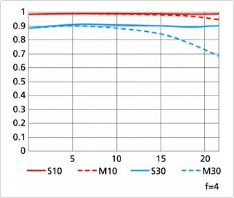 Nikon AF-S TC-14E III teleconverter MTF chart