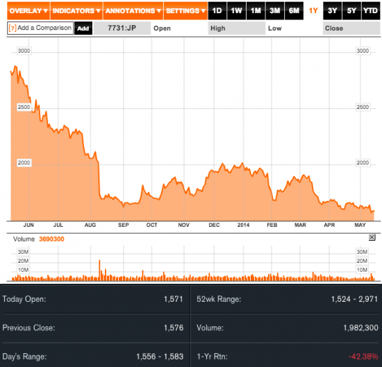 Nikon-Corp-stock-chart