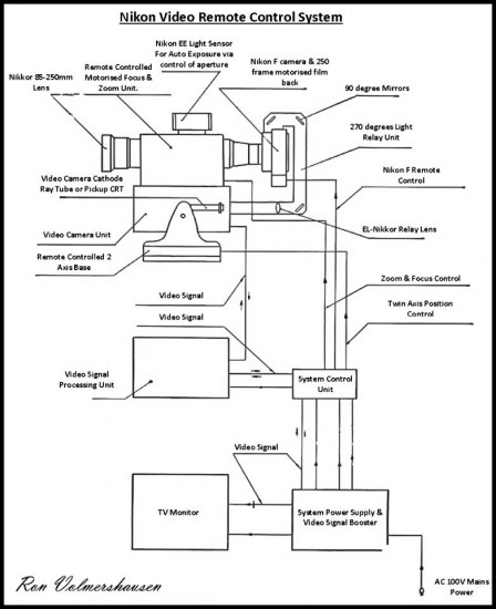 Nikon Video Remote Control System block diagram