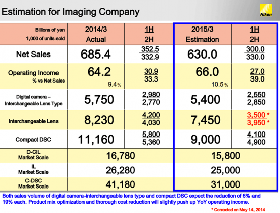 Nikon-financial-estimation-for-2015-Imaging-Company
