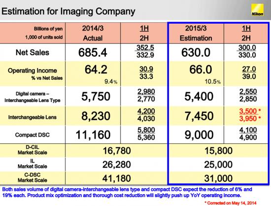 Nikon-financial-estimation-for-2015-Imaging-Company