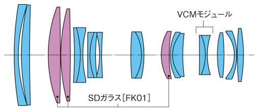 Tokina AT-X 70-200mm f:4 PRO FX VCM-S lens design