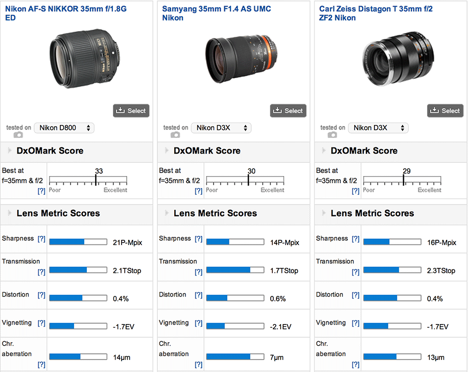 Nikon 35mm F 1 8g Ed Fx Lens Tested By Dxomark