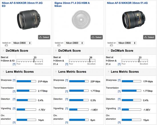 Nikon-35mm-f1.8G-ED-lens-tested-by-DxOMark