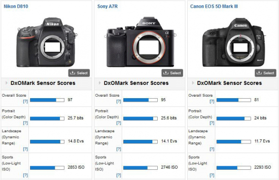 Nikon-D810-DxOMark-test-score-2