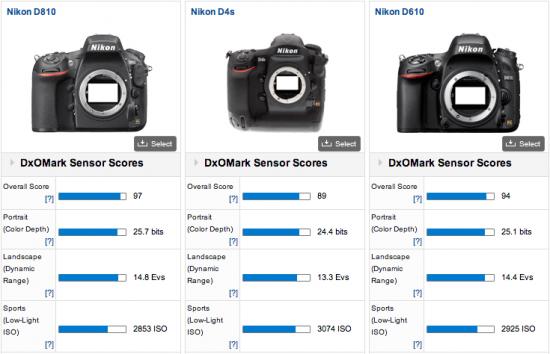 Nikon-D810-DxOMark-test-score-3