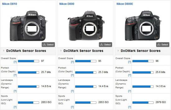 Nikon-D810-DxOMark-test-score