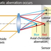 Nikon Interchangeable Lenses - Chromatic Aberration Compensation