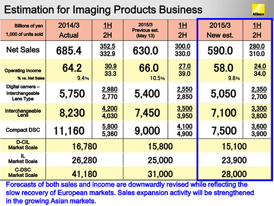 Nikon-financial-estimates-for-2015