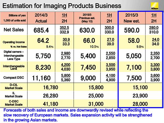 Nikon-financial-estimates-for-2015