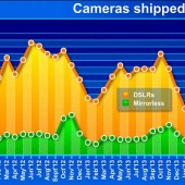CIPA-data-for-camera-shipment-in-Japan-for-July-2014