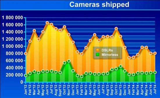 CIPA-data-for-camera-shipment-in-Japan-for-July-2014
