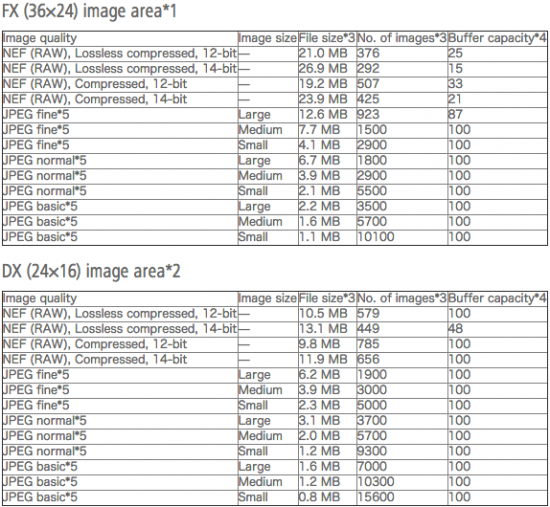 Nikon-D750-buffer-information