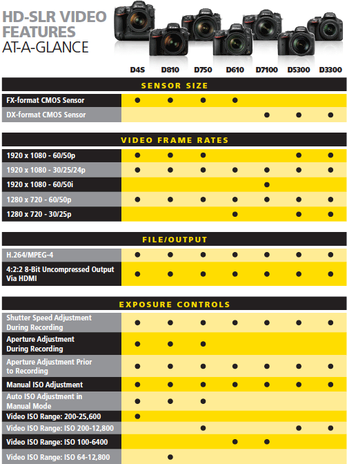Nikon-HD-SLR-camera-video-features-compared-2