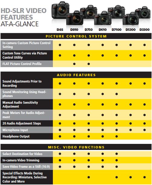 Nikon-HD-SLR-camera-video-features-compared-3
