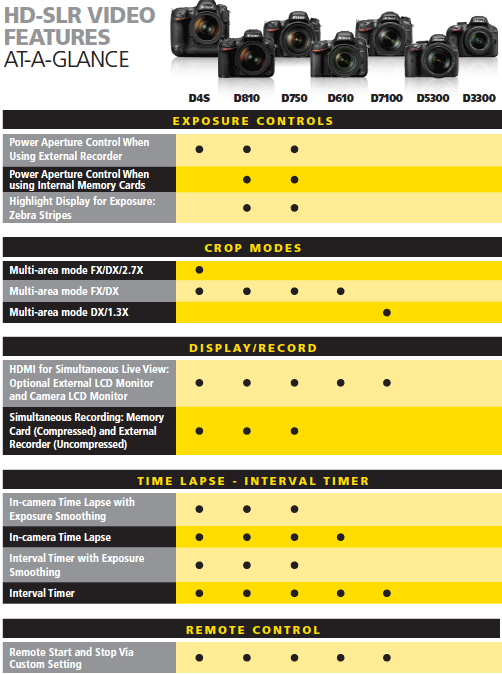 Nikon-HD-SLR-camera-video-features-compared