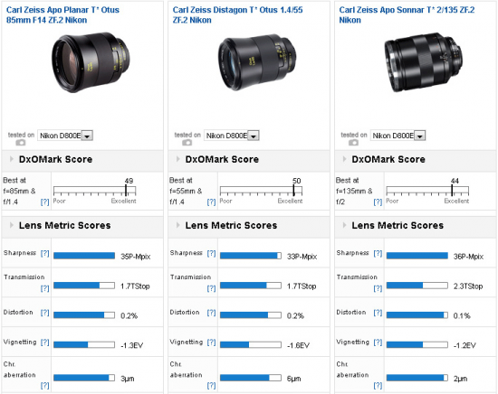 Zeiss-Otus-85mm-f1.4-lens-comparison