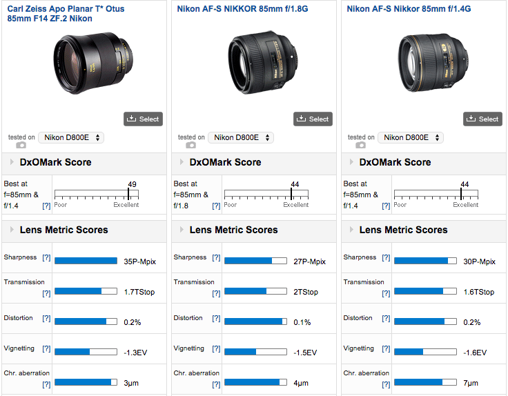 Confirmed: Zeiss Otus 85mm f/1 4 is the best performing portrait
