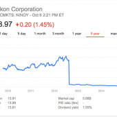 Nikon-Corporation-stock-on-NASDAQ-NINOY