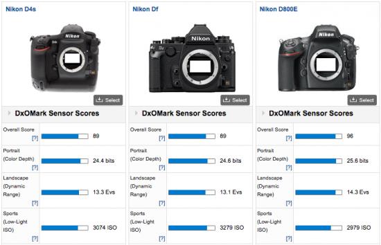 Nikon-D4s-vs-Df-vs-D800E-DxOMark-test