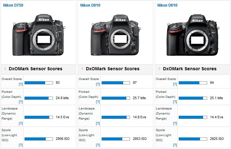 Nikon-D750-vs-D810-vs-D610-DxOMark-test.