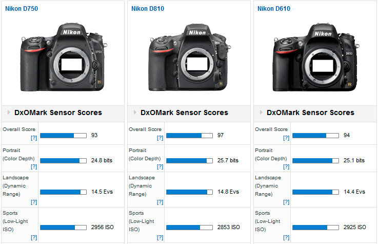 nikon d750 tested at dxomark another nikon sensor in the top 10 nikon rumors