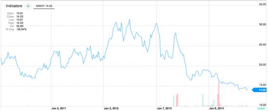 Nikon-NINOY-stock-chart