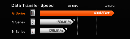Sony-G-Series-XQD-version-2-memory-card-data-speed