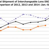 CIPA-global-camera-shipments-for-2014