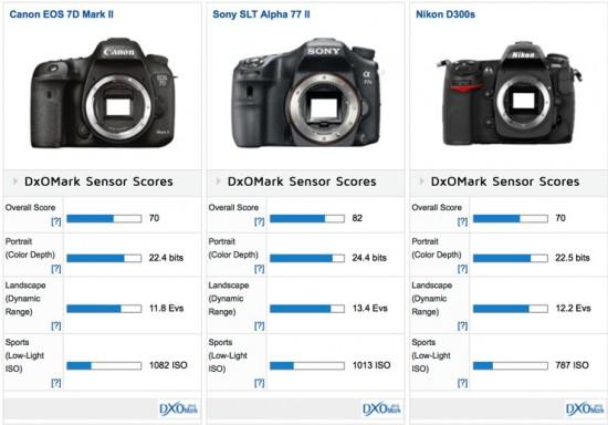 Canon-EOS-7D-Mk-II-DxOMark-score-vs-Nikon-D300s-camera-550x384