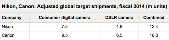 Nikon-Canon-lowered-target-DSLR-camera-shipments-for-2014