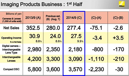 Nikon-Q2-2015-financial-results