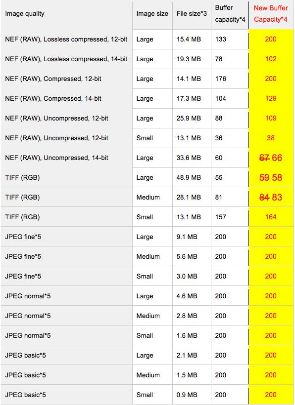 Nikon-XQD-memory-card-capacity-FX-24x36