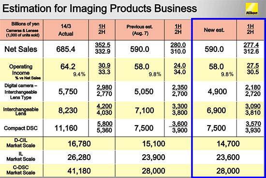 Nikon-financial-estimation-for-2015