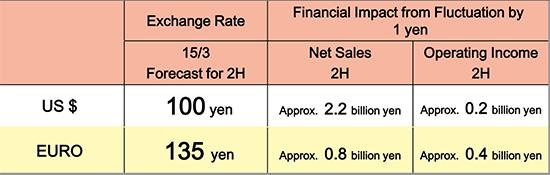 Nikon-yen-vs-dollar-forecast