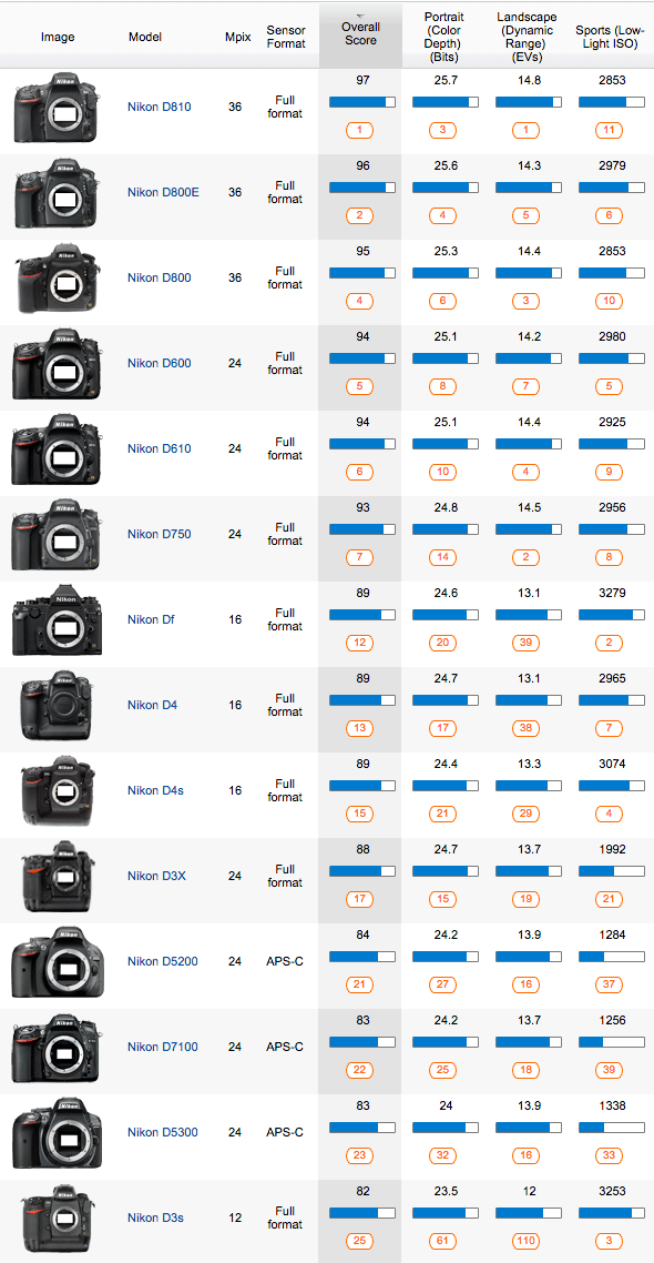 The best nikon cameras and lenses according to senscore and