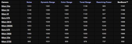 Top-10-cameras-according-to-SenScore