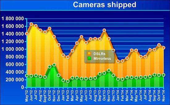 CIPA-camera-sales-data-for-November-2014