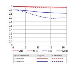 Nikon AF-S Nikkor 300mm f:4D IF-ED MTF chart