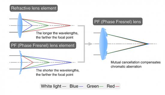 Nikon Phase Fresnel PF lens explained
