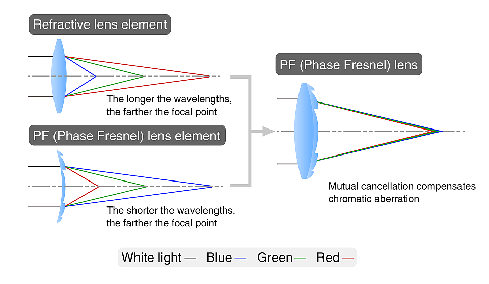 Nikons Phase Fresnel Pf Lens Explained Nikon Rumors