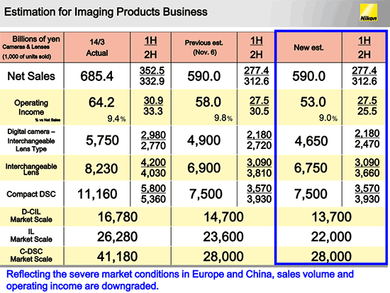 Nikon-financial-estimation-for-2015-