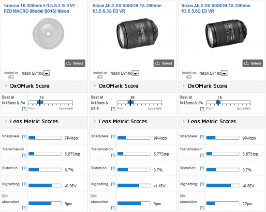 Tamron-16-300mm-f3.5-6.3-Di-II-VC-PZD-Macro-lens-Nikon-F-mount-test