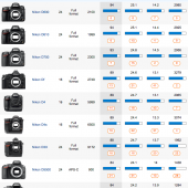 Best DxOMark rated Nikon DSLR cameras